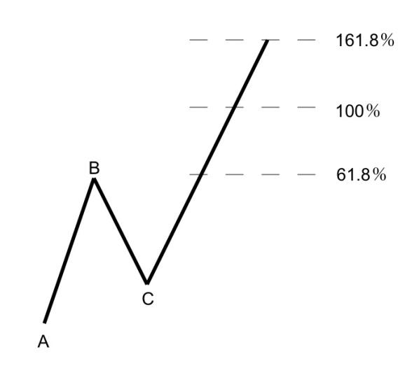 使い方 フィボナッチ エクスパンション フィボナッチを使った、相場の反転と転換点の求め方とは