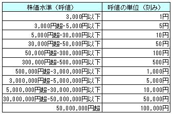 一覧 表 株価